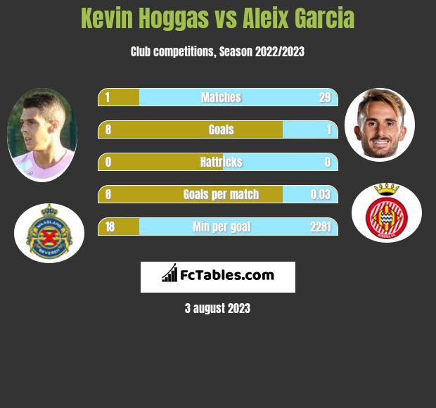 Kevin Hoggas vs Aleix Garcia infographic