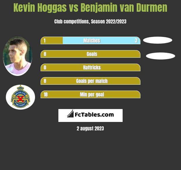 Kevin Hoggas vs Benjamin van Durmen infographic