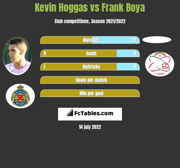 Kevin Hoggas infographic statistics for Royal Excel Mouscron