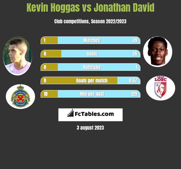 Kevin Hoggas vs Jonathan David infographic