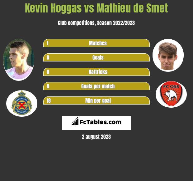 Kevin Hoggas vs Mathieu de Smet h2h player stats
