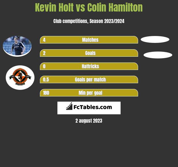 Kevin Holt vs Colin Hamilton infographic