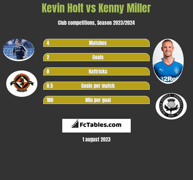 Kevin Holt vs Kenny Miller infographic
