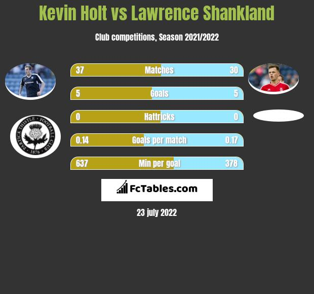 Kevin Holt vs Lawrence Shankland infographic