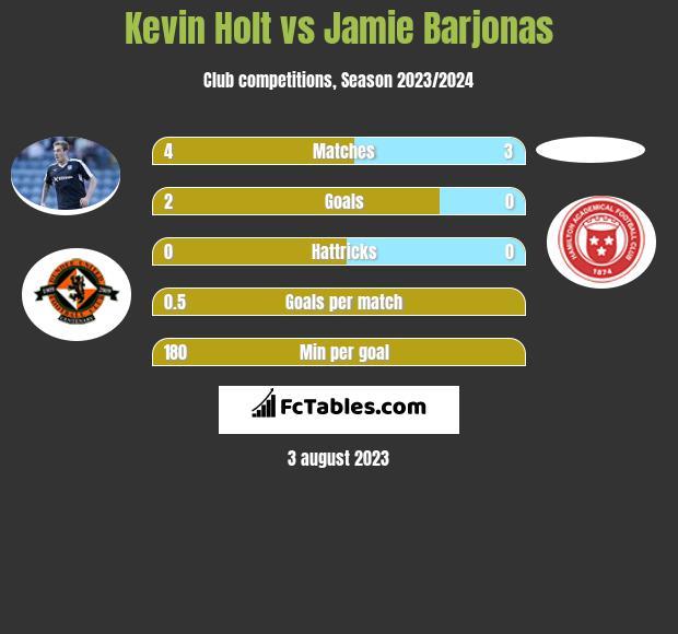 Kevin Holt vs Jamie Barjonas infographic