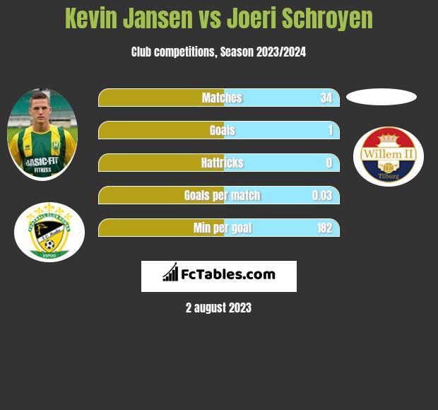 Kevin Jansen vs Joeri Schroyen h2h player stats