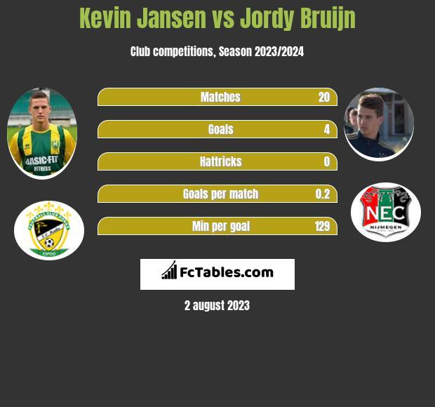 Kevin Jansen vs Jordy Bruijn h2h player stats