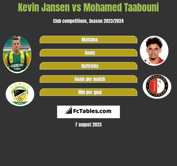 Kevin Jansen vs Mohamed Taabouni infographic