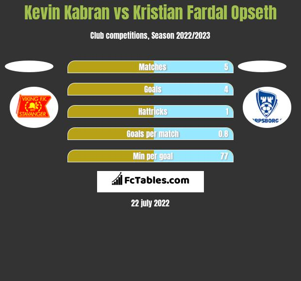 Kevin Kabran vs Kristian Fardal Opseth h2h player stats