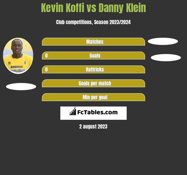 Kevin Koffi vs Danny Klein h2h player stats