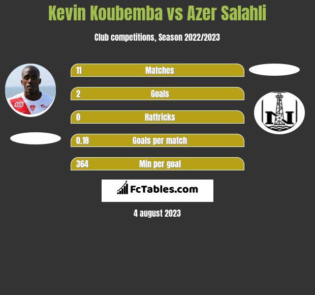 Kevin Koubemba vs Azer Salahli h2h player stats