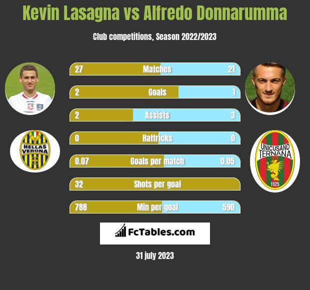Kevin Lasagna vs Alfredo Donnarumma h2h player stats