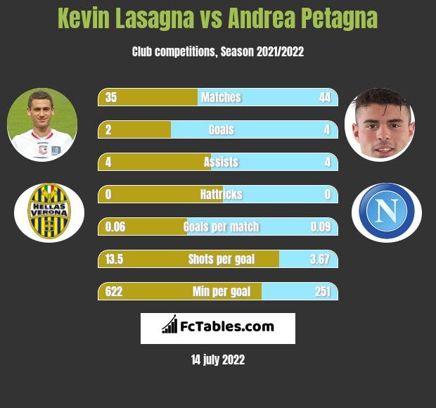 Kevin Lasagna vs Andrea Petagna h2h player stats