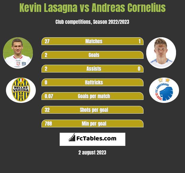 Kevin Lasagna vs Andreas Cornelius h2h player stats