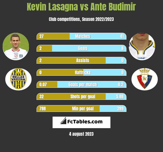 Kevin Lasagna vs Ante Budimir h2h player stats