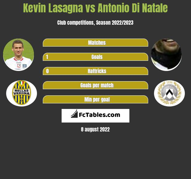 Kevin Lasagna infographic statistics for Udinese