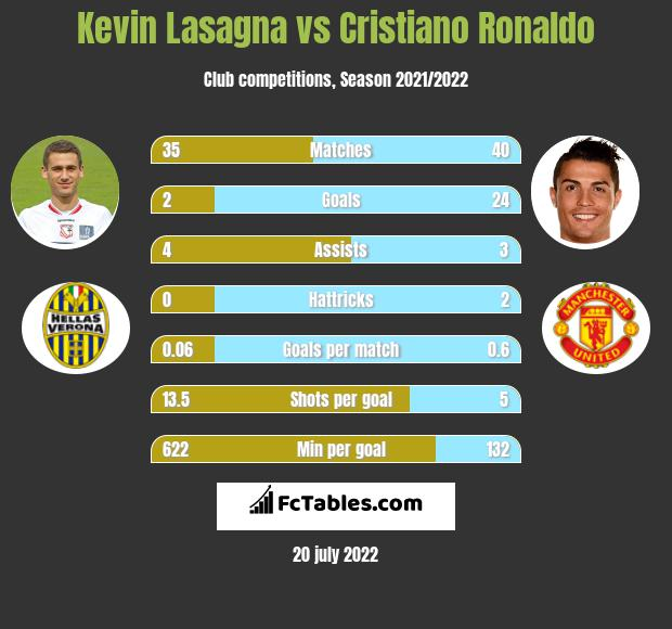 Kevin Lasagna vs Cristiano Ronaldo infographic