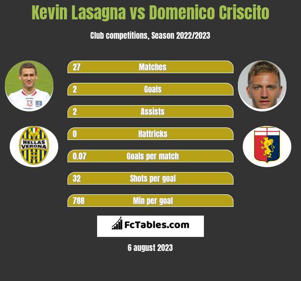 Kevin Lasagna vs Domenico Criscito h2h player stats