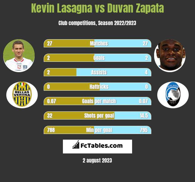 Kevin Lasagna vs Duvan Zapata h2h player stats