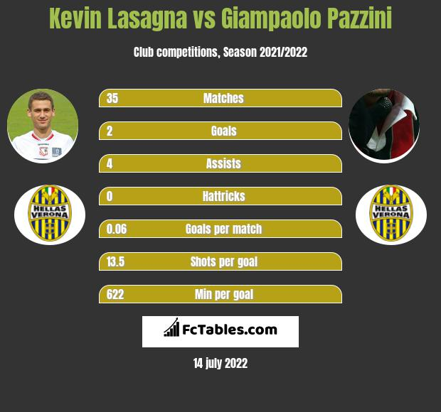 Kevin Lasagna vs Giampaolo Pazzini h2h player stats