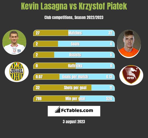 Kevin Lasagna vs Krzystof Piatek h2h player stats