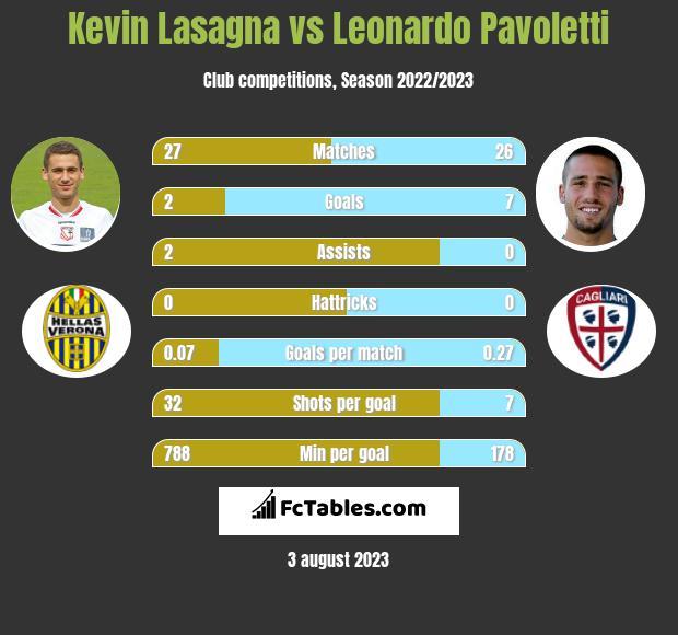 Kevin Lasagna vs Leonardo Pavoletti h2h player stats