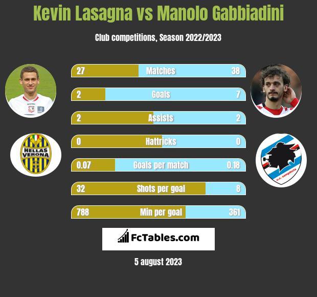 Kevin Lasagna vs Manolo Gabbiadini infographic