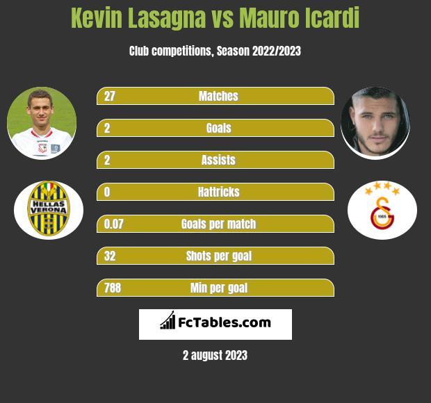 Kevin Lasagna vs Mauro Icardi h2h player stats