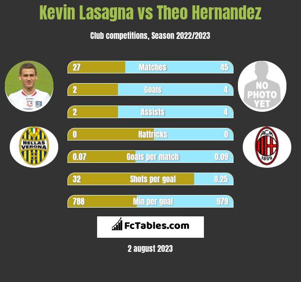 Kevin Lasagna vs Theo Hernandez h2h player stats