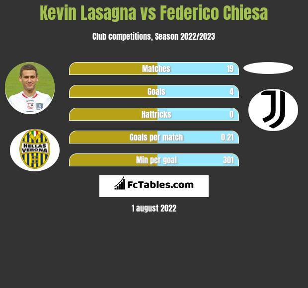 Kevin Lasagna vs Federico Chiesa h2h player stats