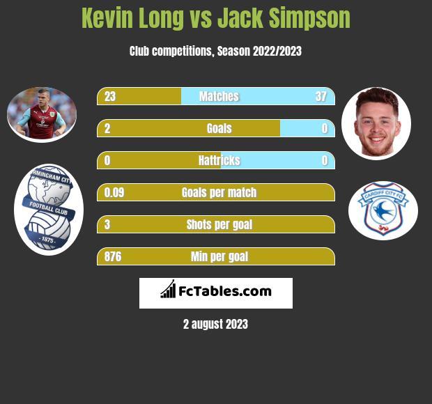 Kevin Long vs Jack Simpson infographic