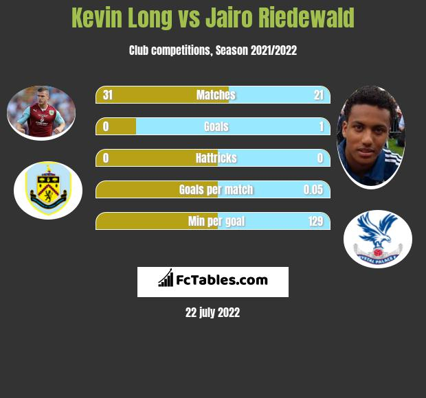Kevin Long vs Jairo Riedewald infographic