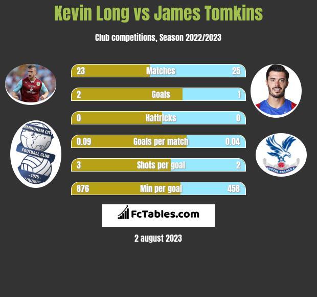 Kevin Long vs James Tomkins infographic