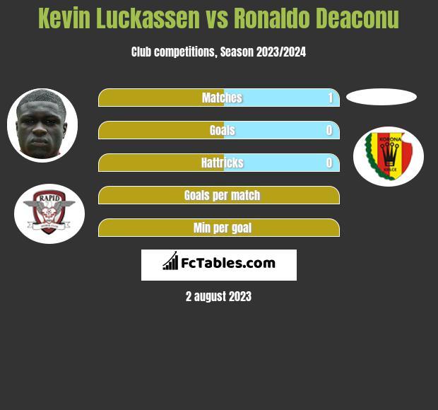 Kevin Luckassen vs Ronaldo Deaconu h2h player stats