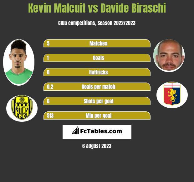 Kevin Malcuit vs Davide Biraschi infographic