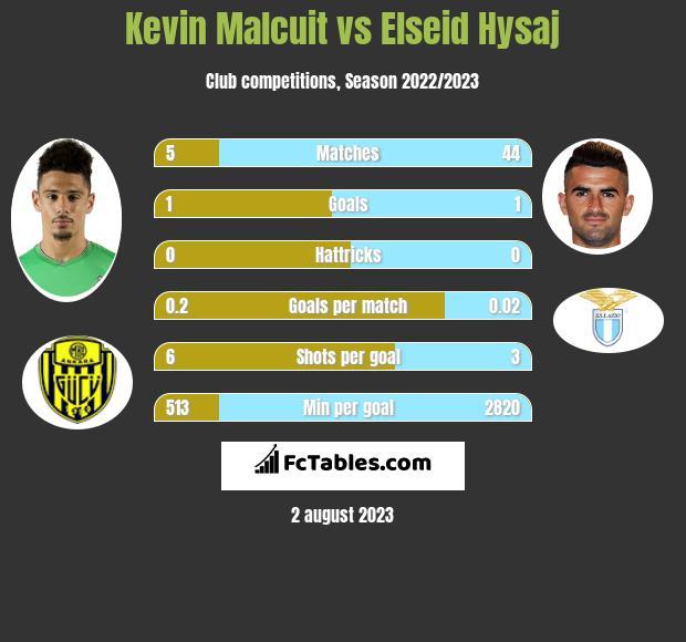 Kevin Malcuit vs Elseid Hysaj infographic