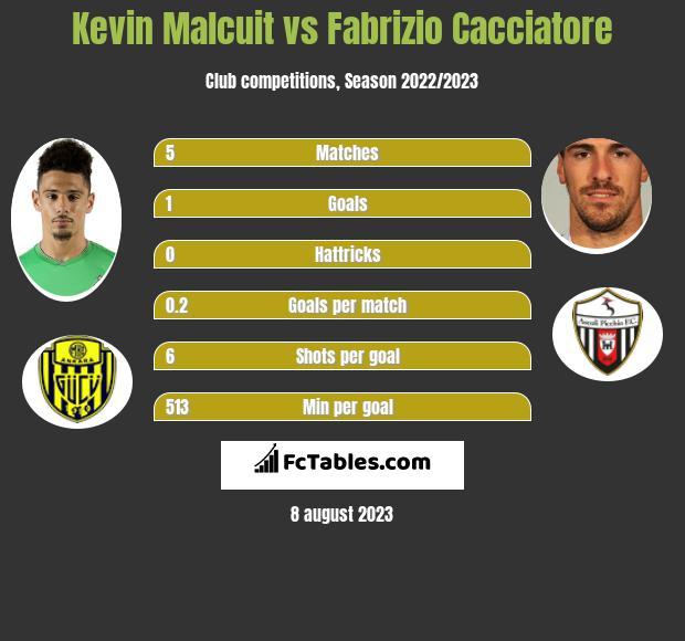 Kevin Malcuit vs Fabrizio Cacciatore infographic