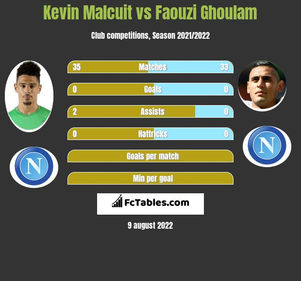 Kevin Malcuit vs Faouzi Ghoulam infographic