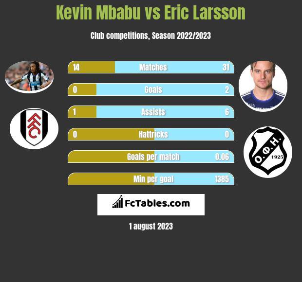Kevin Mbabu vs Eric Larsson infographic