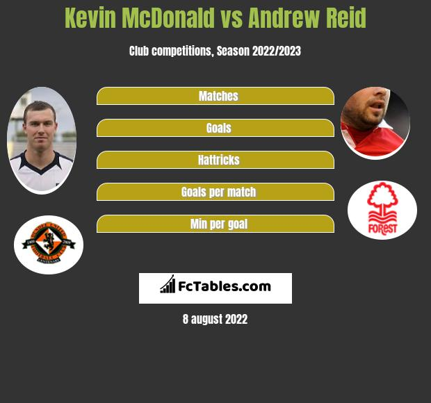Kevin McDonald infographic statistics for Nottingham Forest