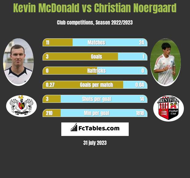 Kevin McDonald vs Christian Noergaard infographic