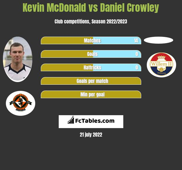 Kevin McDonald vs Daniel Crowley infographic