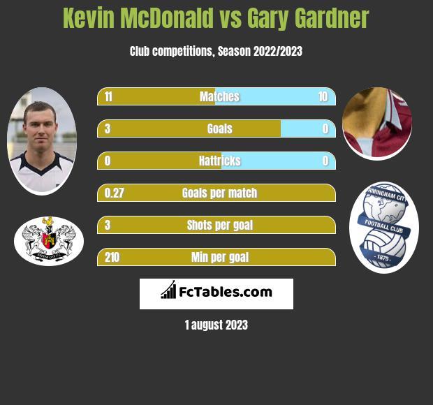 Kevin McDonald vs Gary Gardner infographic