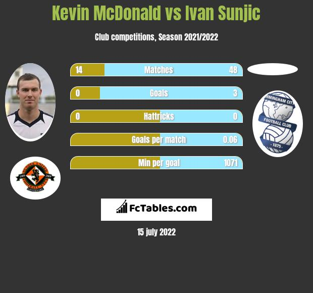 Kevin McDonald infographic statistics for Birmingham City