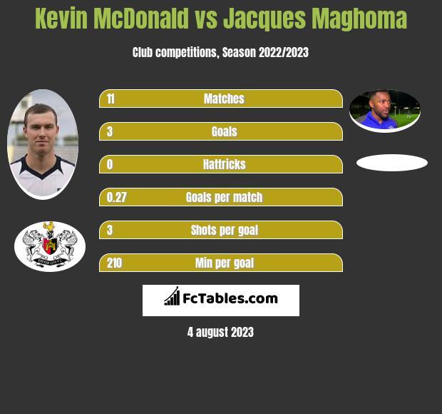 Kevin McDonald vs Jacques Maghoma infographic