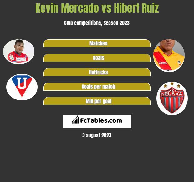 Kevin Mercado vs Hibert Ruiz infographic