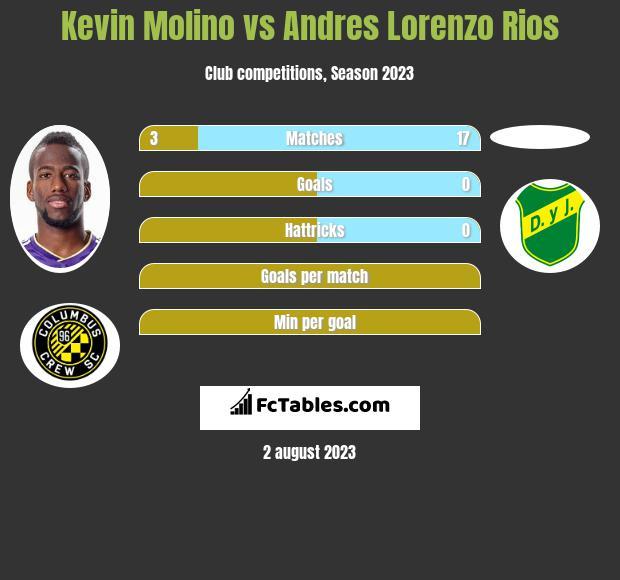 Kevin Molino vs Andres Lorenzo Rios h2h player stats