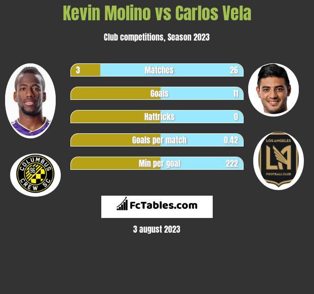 Kevin Molino vs Carlos Vela h2h player stats