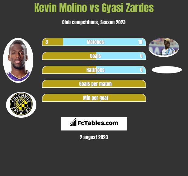 Kevin Molino vs Gyasi Zardes h2h player stats