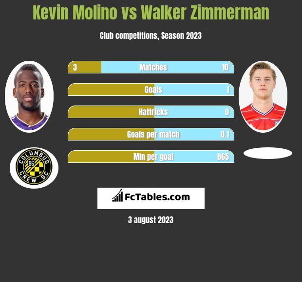 Kevin Molino vs Walker Zimmerman h2h player stats
